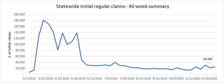 Statewide initial claims line chart Nov 29 - Dec 5