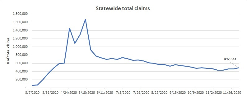 Statewide total claims line chart Nov 29 - Dec 5