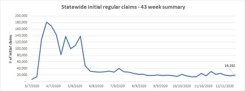 Statewide initial claims line chart December 20 - 26
