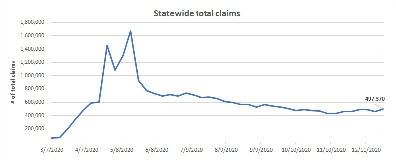 Statewide total claims line chart December 20 - 26