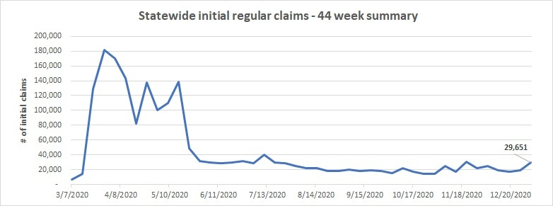 Initial statewide claims line chart December 27 - January 2