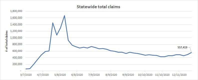 Initial statewide total claims December 27 - January 2