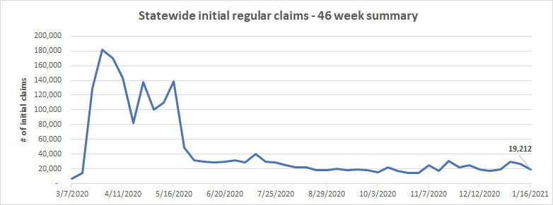46 week initial claims line chart  January 10 - 16