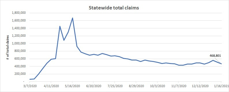Statewide total claims line chart  January 10 - 16