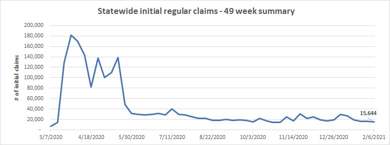 Statewide initial claims line chart January 31 - February 6