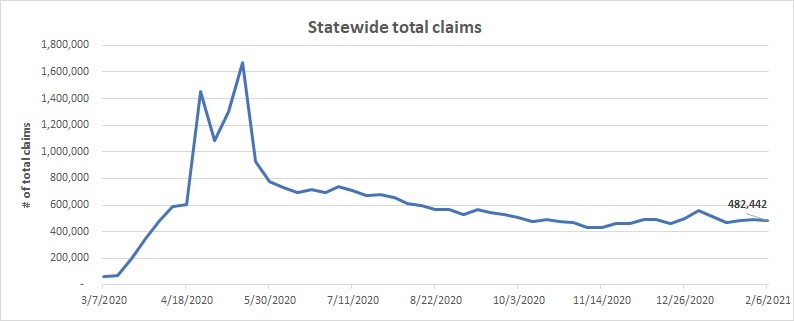 Statewide total claims line chart January 31 - February 6