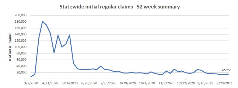 Statewide initial claims February 21 - 27
