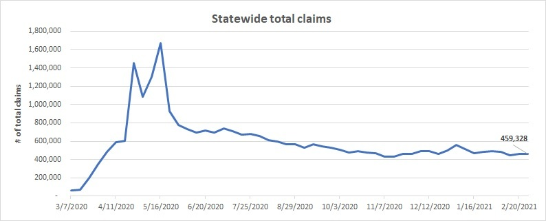 Statewide total claims line chart February 21 - 27