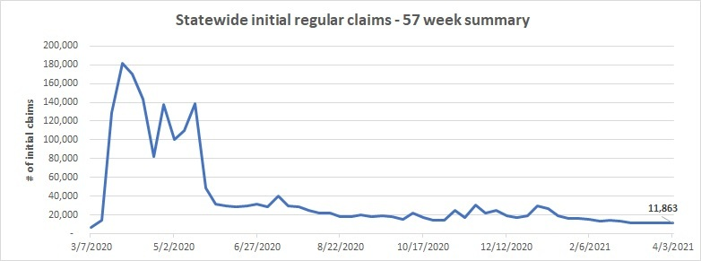 statewide-initial-regular-claims-line-chart-march-28-april-3