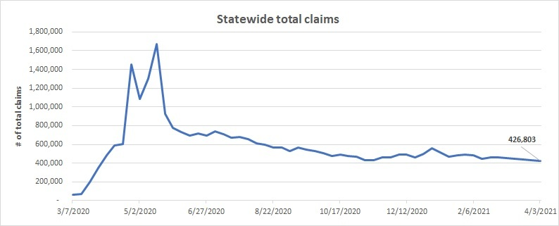 statewide-total-regular-claims-line-chart-march-28-april-3