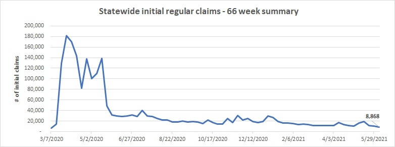 Initial claims line chart May 30 - June 5
