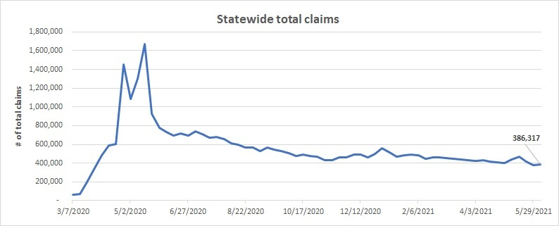 Total claims line chart May 30 - June 5