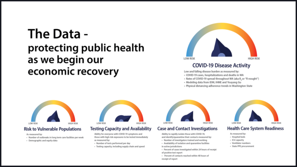 "Graphic stating ""The data- protecting public health as we begin our economic recovery"""