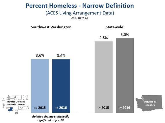 CHart of percent homeless