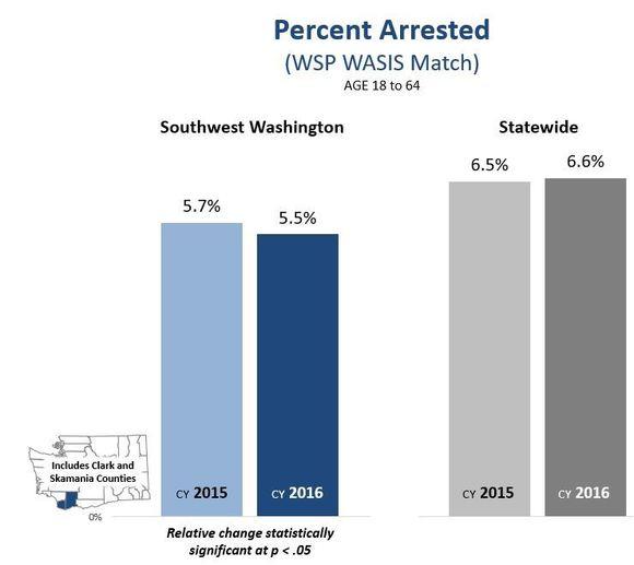 Chart of percent arrested