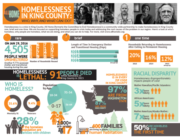 King County Homelessness infographic
