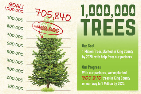 Thermometer showing that King County and partners planted 705,840 trees