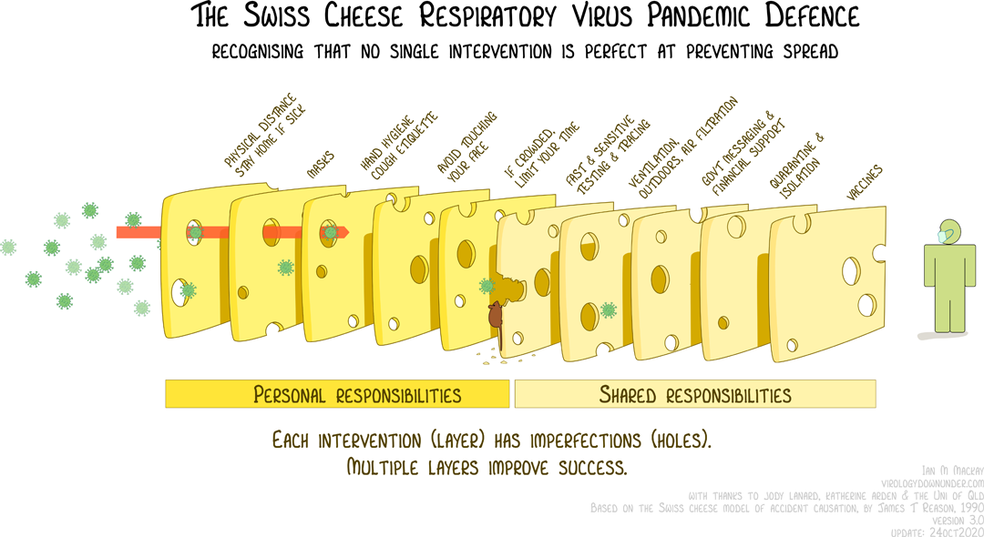 The Swiss Cheese Respiratory Virus Pandemic Defence - Recognising that no single intervention is perfect at preventing spread