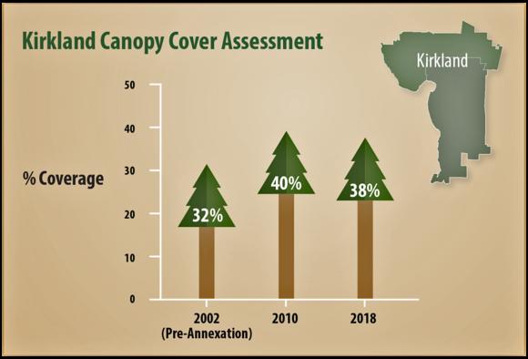 Tree Canopy Assessment