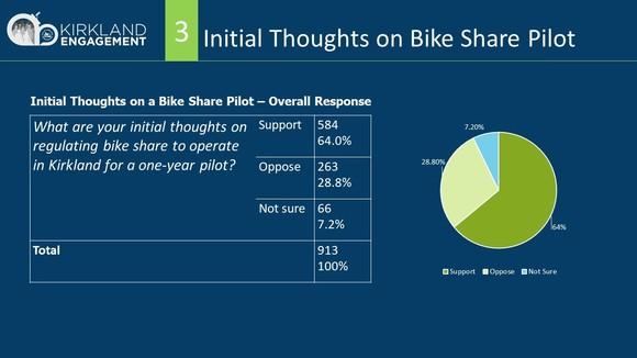 Bike Share Pilot