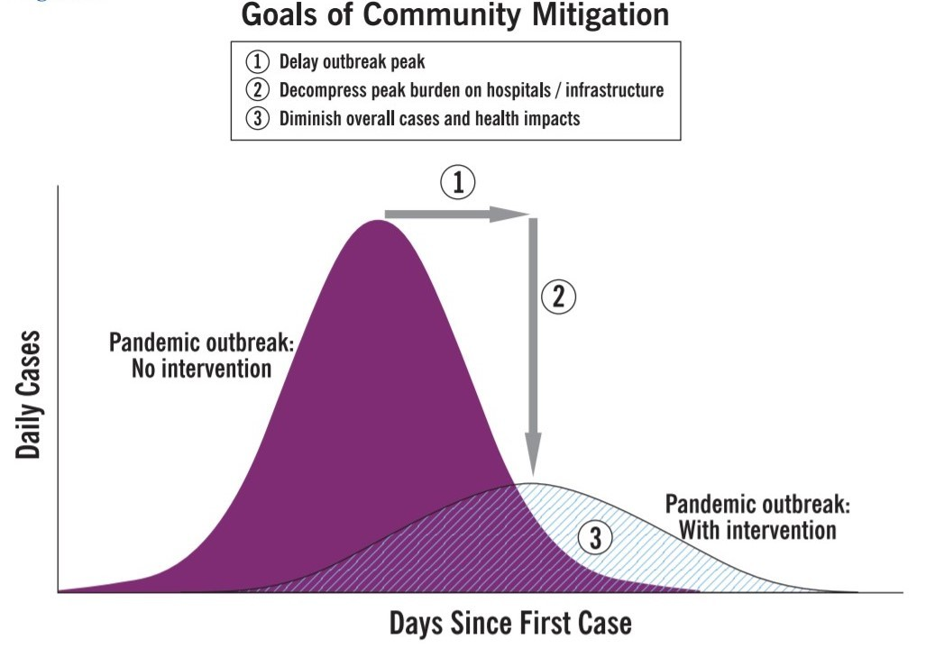 CDC image for Goals of Community Mitigation