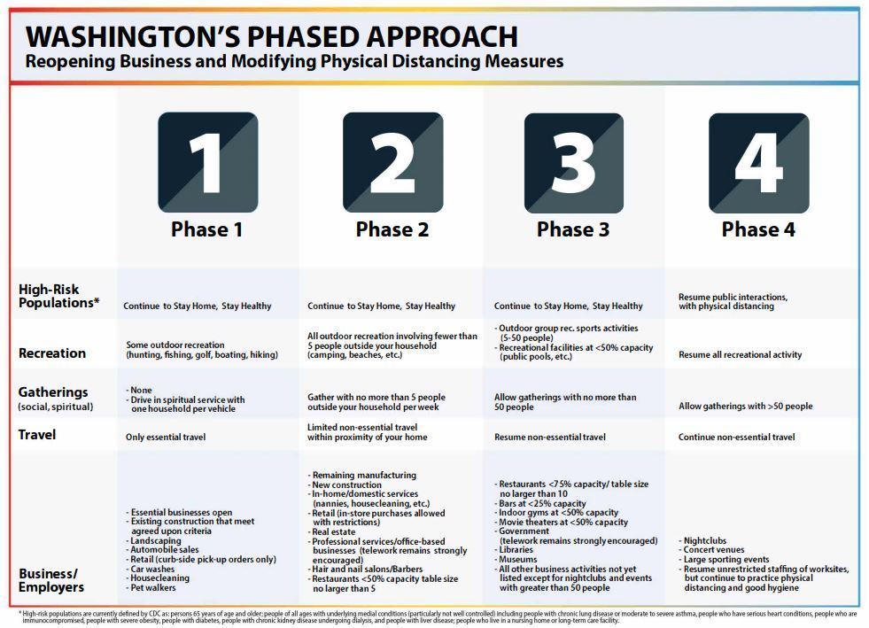 Gov Inslee phases approach image