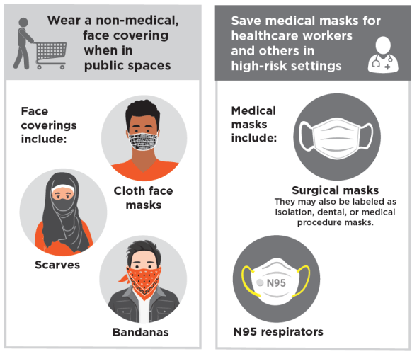 Face coverings 1