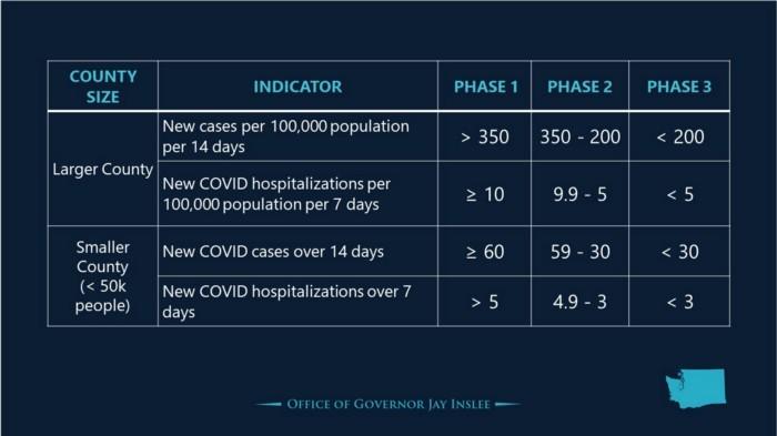 COVID Phase Chart