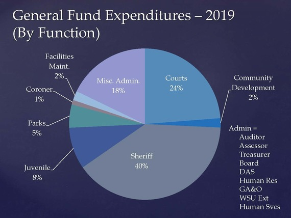 Gerneral Fund Expenditures
