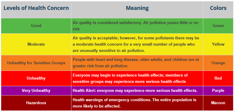 Air quality index table