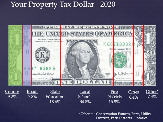 Property Tax Dollar