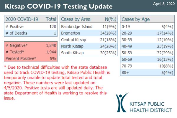covid april 8 test