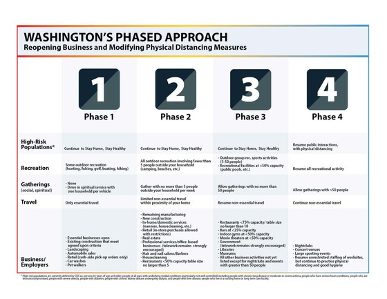 Washington's Phased Approach