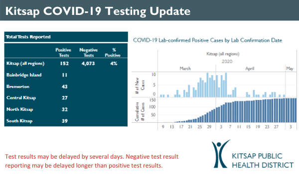 COVID-19 daily case update
