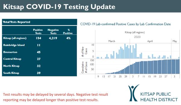 COVID-19 daily case update