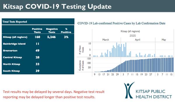 COVID daily case update