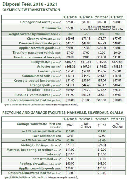 swd disposal fees