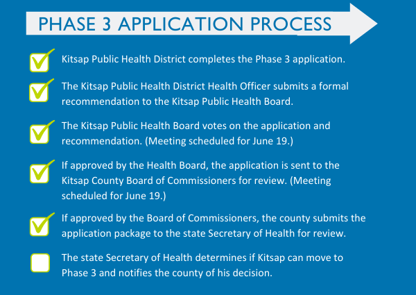 Phase 3 application process