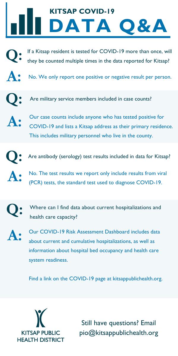 KPHD data Q&A
