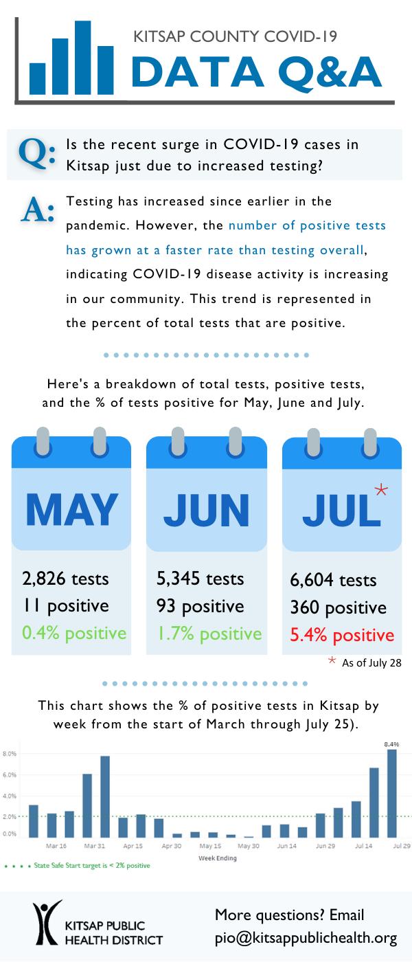 percent positive KPHD