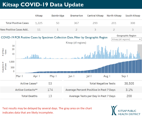COVID-19 daily cases
