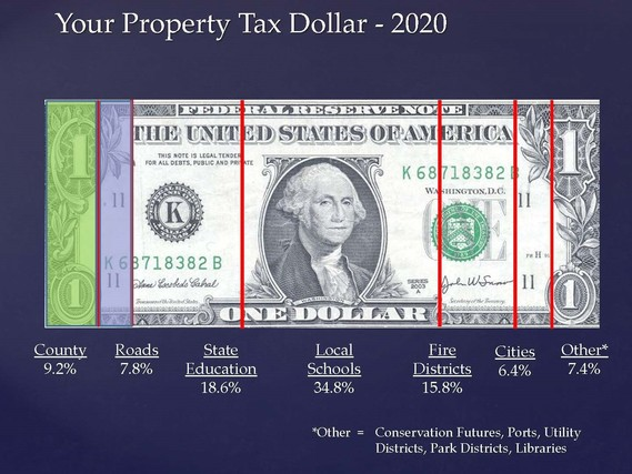 budget dollar
