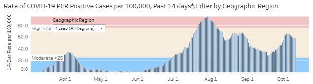 Daily rate per 100K
