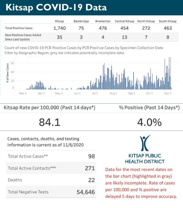 kphd results 11-7-20