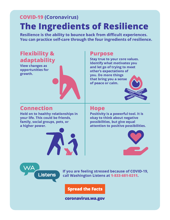 COVID-19 Ingredients of Resilience