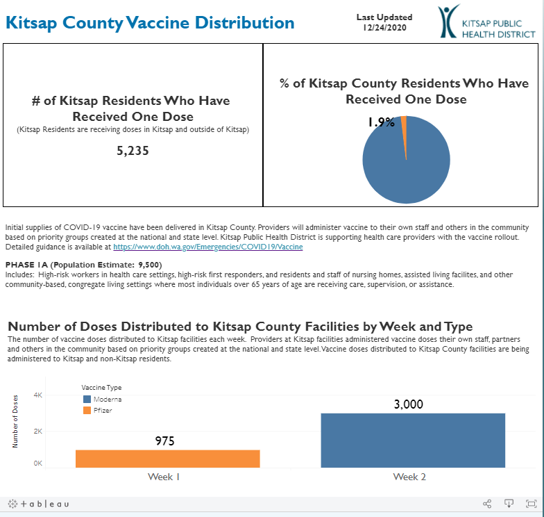 COVID-19 vaccine distribution