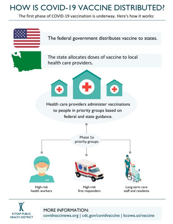 COVID-19 vaccine distribution graphic