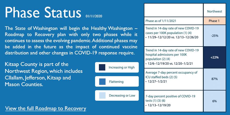 COVID phase status