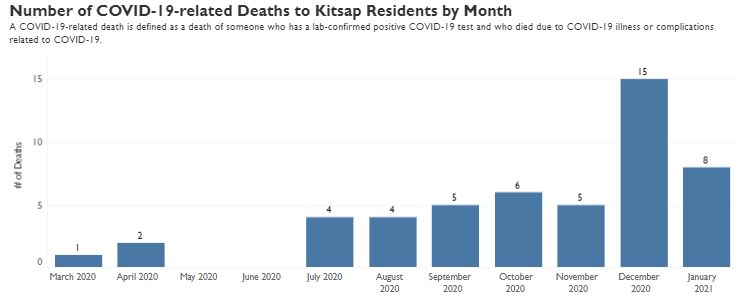 deaths by month