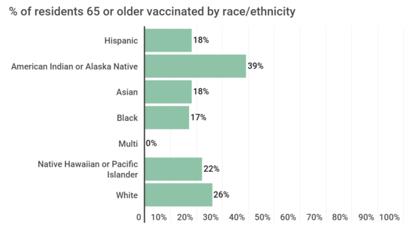 vaccination by race